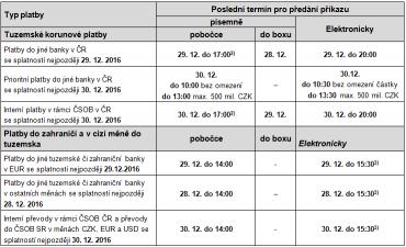 Odepsání z účtu plátce v roce 2016 a připsání na účet banky příjemce v roce 2016.