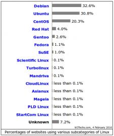 Procento webů používající určitou distribuci Linuxu podle W3Techs.