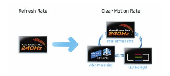 Nepleťte si parametr Clear Motion Rate u televizorů Samsung s aktuální obnovovací frekvencí. Není to totiž nic jiného než marketingový pojem, která v sobě integruje tři různé funkce televizorů Samsung.