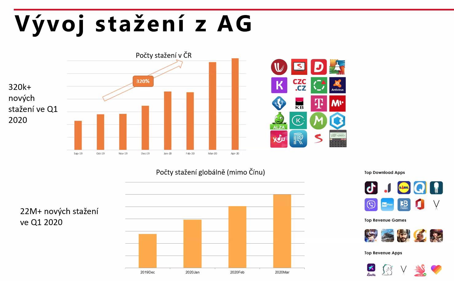 Aktivita a čísla v Huawei App Gallery