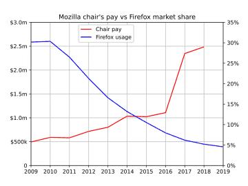Plat CEO Mozilly vs podíl Firefoxu na trhu