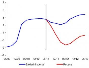 Vývoj růstu reálného HDP