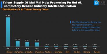 Zaměstnanci v AI v Číně