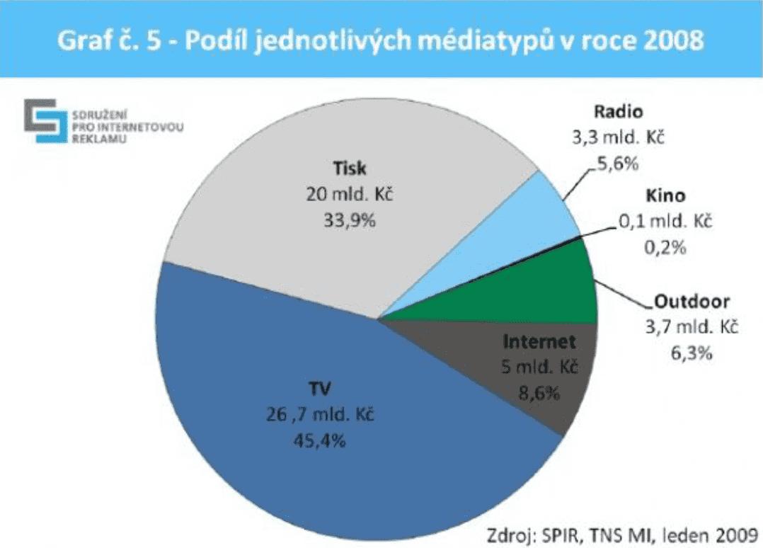 České podíly mediatypů v roce 2008