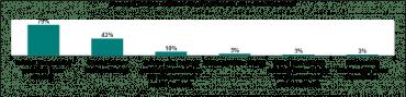 Nejvíce lidí se do elektronického bankovnictví přihlašuje pomocí webových stránek své banky.
