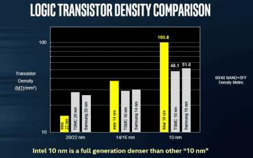 Srovnání výrobních procesů dle Intelu