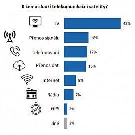 K čemu slouží telekomunikační satelity?