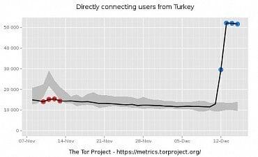 Ostrý nárůst počtu uživatelů sítě Tor v Turecku