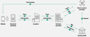 Proces ověřování a autorizace plateb.