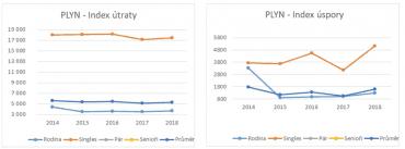 Index úspory a index útraty u plynu.