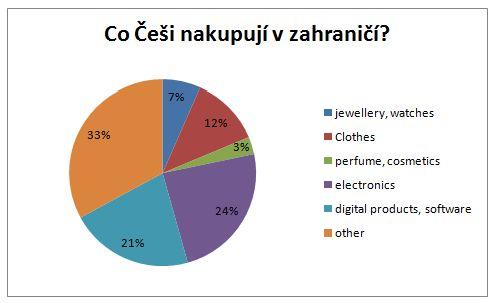 V zahraničních e-shopech nakupujeme hlavně kvůli nižší ceně a šíři ... 1f3f86a99b9