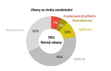 Většina lidí (78 %) se nebojí, že přijdou kvůli ekonomické krizi o práci.
