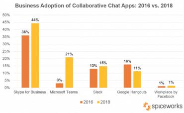 Podíl chatovacích aplikací ve firmách