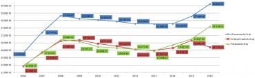 Průměrná prodejní cena bytů za 1m2 ve vybraných krajích