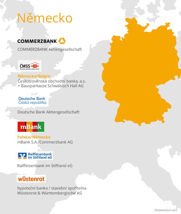 Banky sídlo Německo