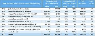 Vyhodnocení dopadů NTS