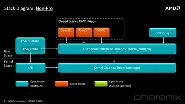 Schéma ovladače AMDGPU