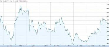 Vývoj ceny akcií společnosti LinkedIn.