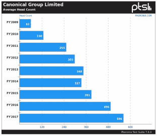 Počty zaměstnanců společnosti Canincal