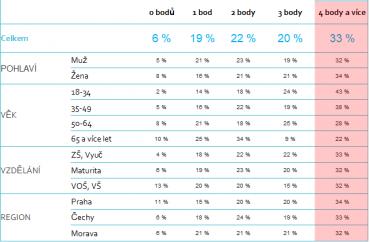Index rizikového půjčování.