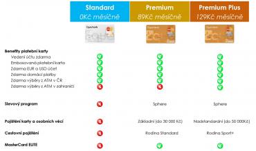 Přehled platebních karet Equa bank (09/2015).