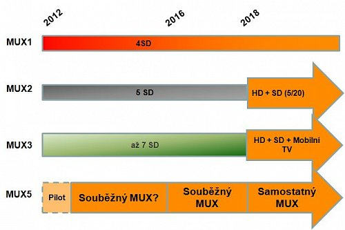 Takto si České Radiokomunikace představují vývoj DVB-T2 v následujících letech. Multiplex 1 České televize nemá stanoven termín překlopení do DVB-T2. Vše bude záležet na tomto veřejnoprávním médiu. Naopak jasno už je u sítí 2 a 3. Stávající nabídku Českých Radiokomunikací by doplnil multiplex 5, v podstatě stávající experiment, který by mohl být překlopen příští rok do ostrého provozu.