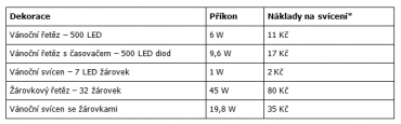 Kolik stojí provoz vánočních dekorací? (při měsíčním svícení 12 hodin denně a ceně 4,80 Kč za kWh.