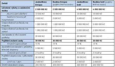 Varianty cestovního pojištění.
