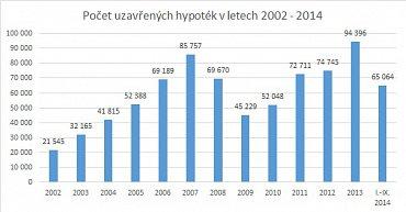 Počet uzavřených hypoték 2002 - 2014