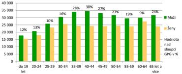 Průměrná měsíční mzda podle věkových kategorií.