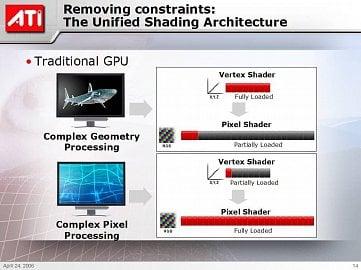ATI - pixel+vertex shadery