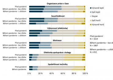 Hodnocení efektivity práce z domova z pohledu zaměstnanců.