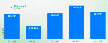 Počet klientů s ohroženým krátkodobým dluhem.