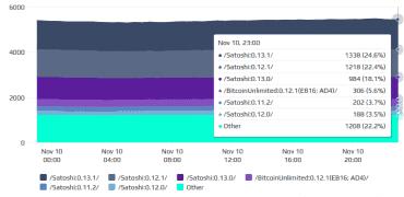 Statistiky rozšíření verzí Bitcoin Core