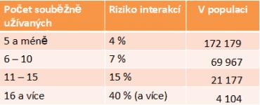 Počet Čechů s pravděpodobnou lékovou interakcí.