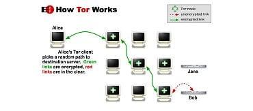Princip sítě Tor: Alice si vybere cestu sítí a poté posílá data přes náhodné uzly. Pokud jsou ovšem dostupné.