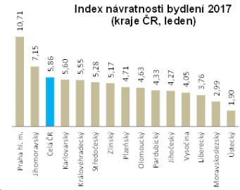Index návratnosti bydlení.