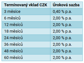 Úrokové sazby na termínovaných vkladech.