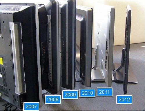Takto probíhal vývoj funkce Ambilight Spectra v posledních letech. Všimněte si také postupné ztenčování panelů
