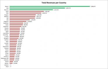 Hacking Team obrat podle zemí - 689 779 Euro v Česku, to máme okolo 18 milionů korun
