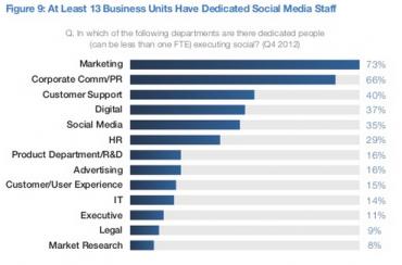 Kde všude najdete pozice výhradně se věnující sociálním sítím