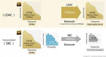 Srovnání LDAC a běžně používaného SBC
