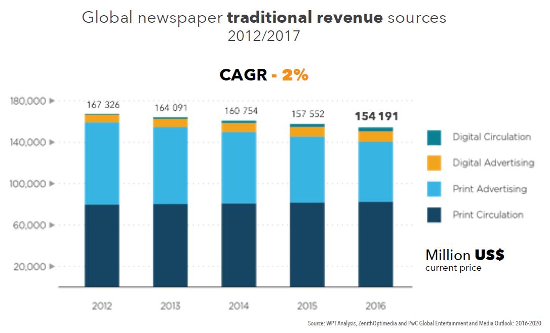 Skladba příjmů novin světově