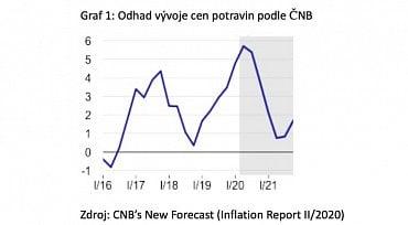 Odhad vývoje cen potravin podle ČNB (28.5.2020)