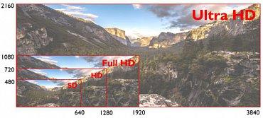 Zleva SD, tedy nízké rozlišení (typický analogový PAL a drtivá většina českého vysílání DVB-T), HD, což si přeložte jako HD Ready, Full HD (v něm u nás vysílá Multiplex 7) a Ultra HD. V něm se u nás zatím vysílá jen zkušebně a tu a tam.
