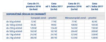 Srovnání cen doporučených zásilek do zahraničí