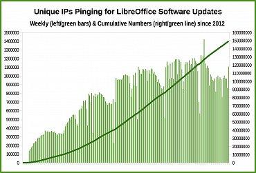 Počet unikátních IP adres dotazujících se na aktualizace LibreOffice