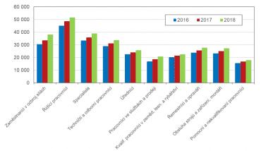 Mediánové mzdy podle CZ-ISCO