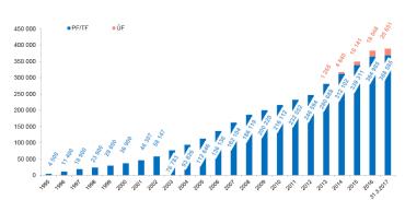 Objem naspořených prostředků v letech 1995 - 2017.