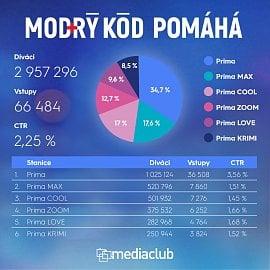 Statistika zobrazení výzev a jejich proklikovosti ve vysílání TV Prima